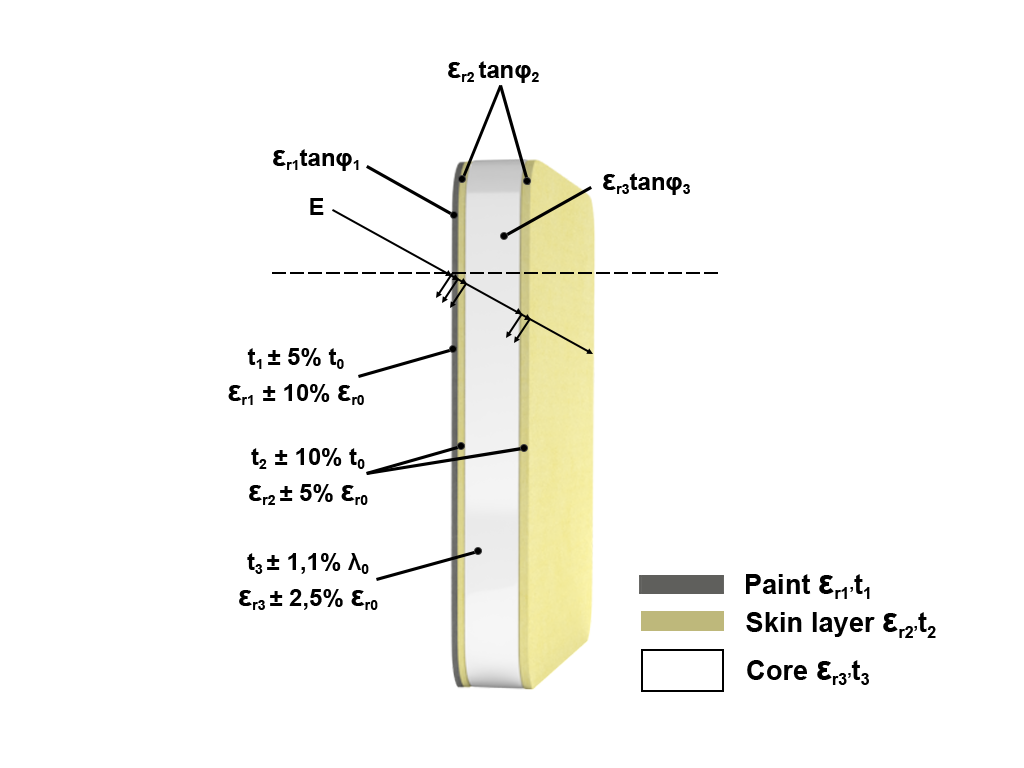 Graphic of Radome Production